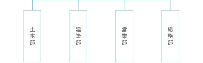 黒須建設組織図